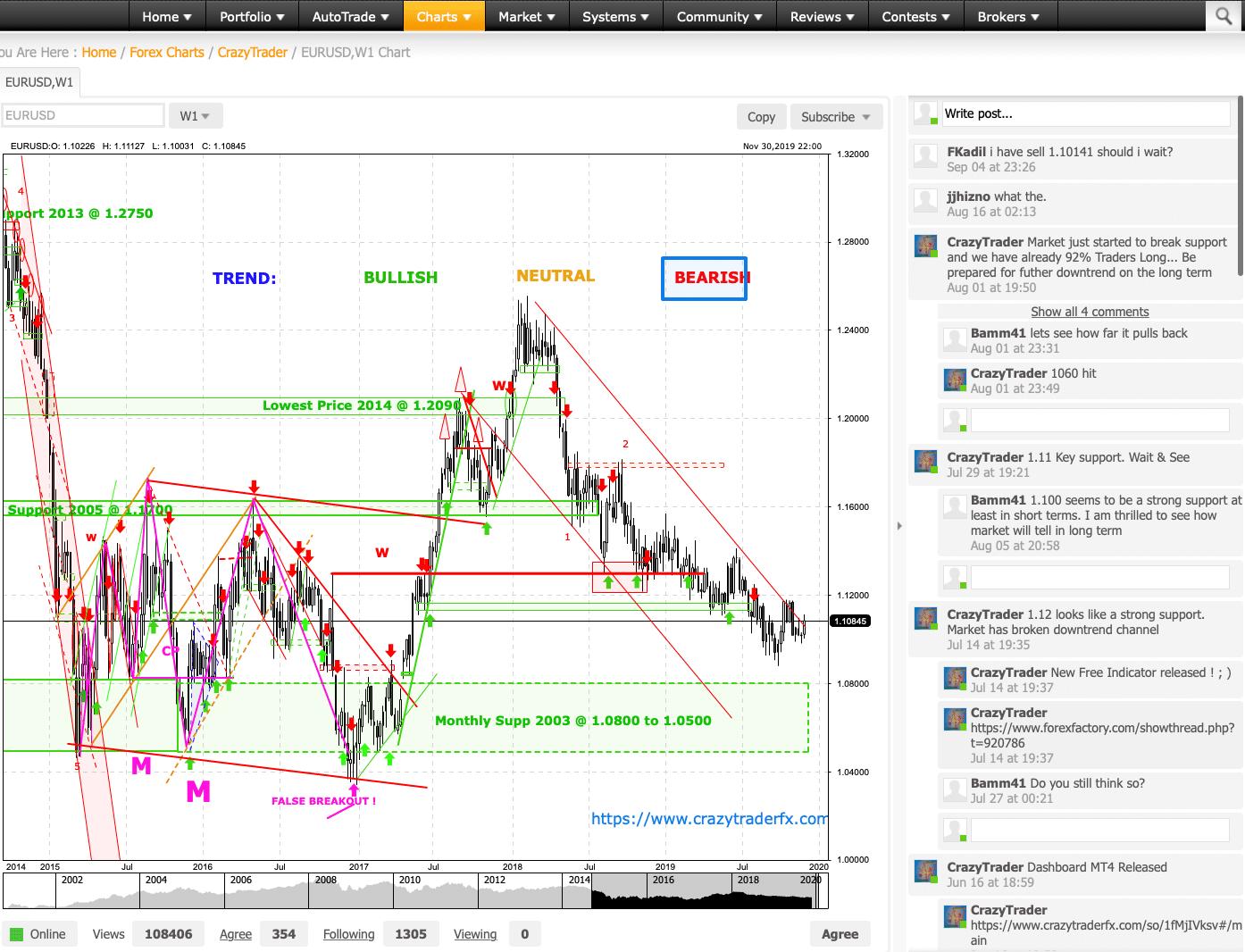 EUR/USDの公開チャート