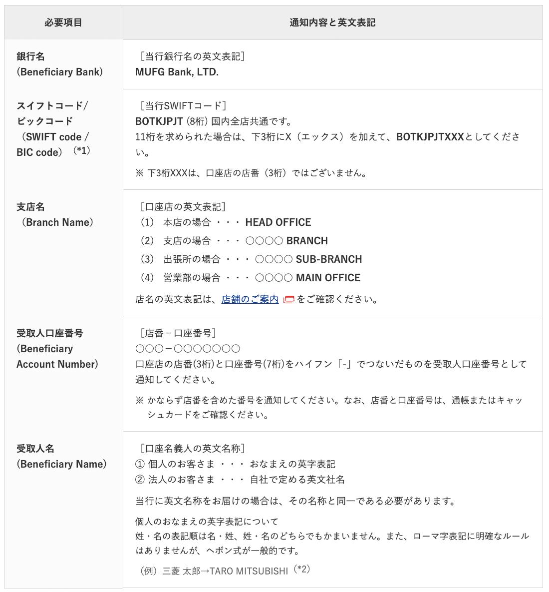 三菱UFJ銀行公式サイト